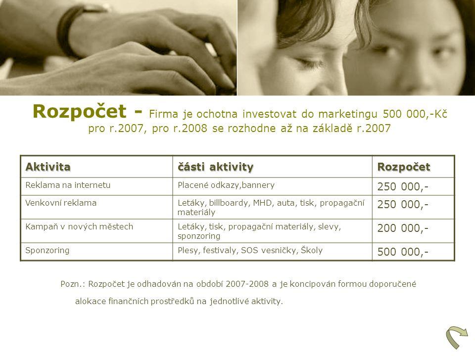 Rozpočet - Firma je ochotna investovat do marketingu 500 000,-Kč pro r.2007, pro r.2008 se rozhodne až na základě r.2007Aktivita části aktivity Rozpoč