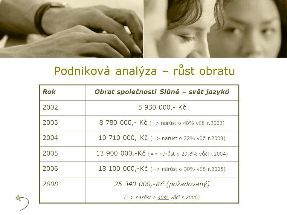 Podniková analýza – růst obratu RokObrat společnosti Slůně – svět jazyků 20025 930 000,- Kč 20038 780 000,- Kč (=> nárůst o 48% vůči r.2002) 200410 71