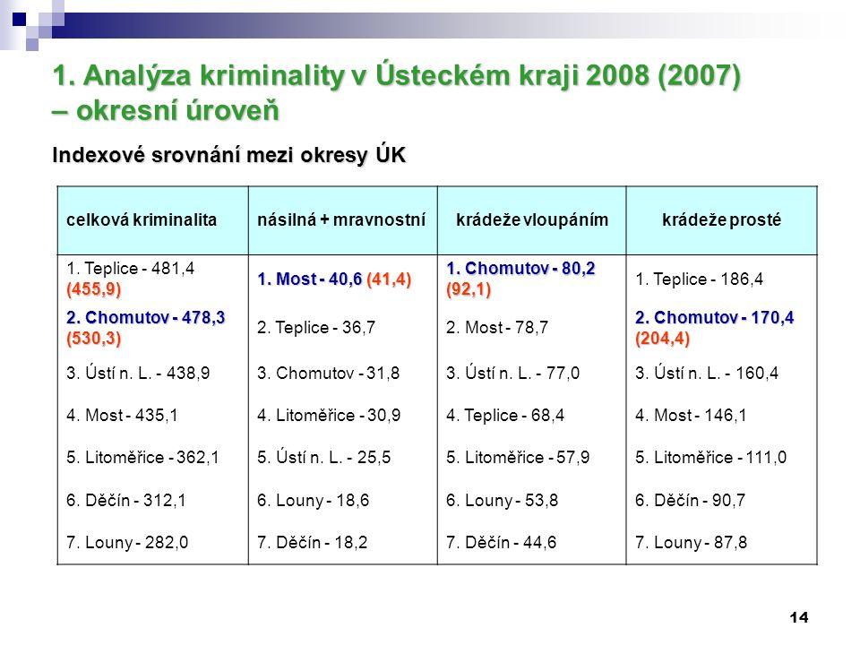 14 1. Analýza kriminality v Ústeckém kraji 2008 (2007) – okresní úroveň Indexové srovnání mezi okresy ÚK celková kriminalitanásilná + mravnostníkrádež