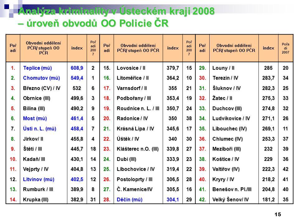 15 Analýza kriminality v Ústeckém kraji 2008 – úroveň obvodů OO Policie ČR Poř adí Obvodní oddělení PČR/ stupeň OO PČR index Poř adí 200 7 Poř adí Obvodní oddělení PČR/ stupeň OO PČR index Poř adí 200 7 Poř adí Obvodní oddělení PČR/ stupeň OO PČR index Pořa dí 2007 1.