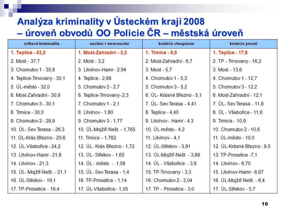 16 Analýza kriminality v Ústeckém kraji 2008 – úroveň obvodů OO Policie ČR – městská úroveň celková kriminalita násilná + mravnostníkrádeže vloupánímkrádeže prosté 1.