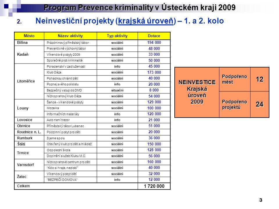 3 Program Prevence kriminality v Ústeckém kraji 2009 krajská úroveň 2. Neinvestiční projekty (krajská úroveň) – 1. a 2. kolo MěstoNázev aktivityTyp ak