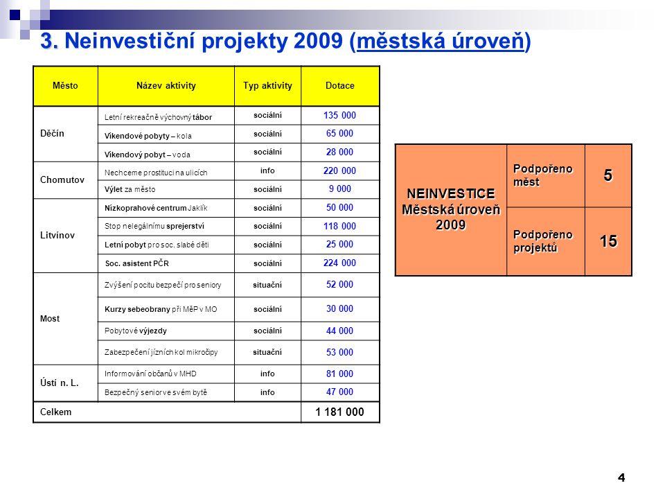 4 3. 3. Neinvestiční projekty 2009 (městská úroveň) MěstoNázev aktivityTyp aktivityDotace Děčín Letní rekreačně výchovný tábor sociální 135 000 Víkend