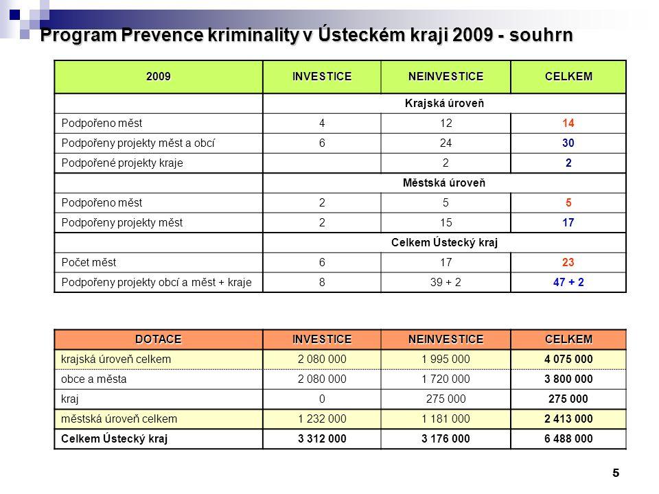 5 Program Prevence kriminality v Ústeckém kraji 2009 - souhrn 2009INVESTICENEINVESTICECELKEM Krajská úroveň Podpořeno měst41214 Podpořeny projekty měs