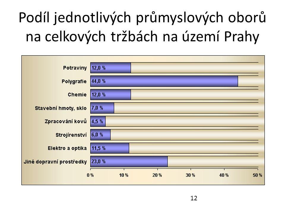 Podíl jednotlivých průmyslových oborů na celkových tržbách na území Prahy 12