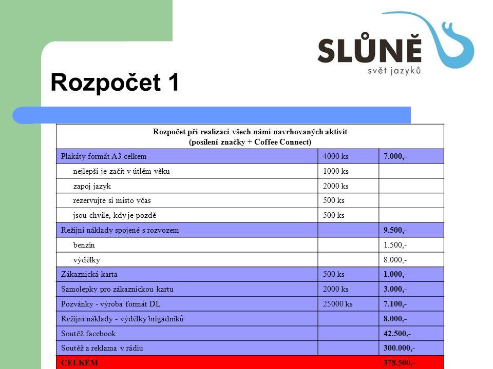 Rozpočet 1 Rozpočet při realizaci všech námi navrhovaných aktivit (posílení značky + Coffee Connect) Plakáty formát A3 celkem4000 ks7.000,- nejlepší j