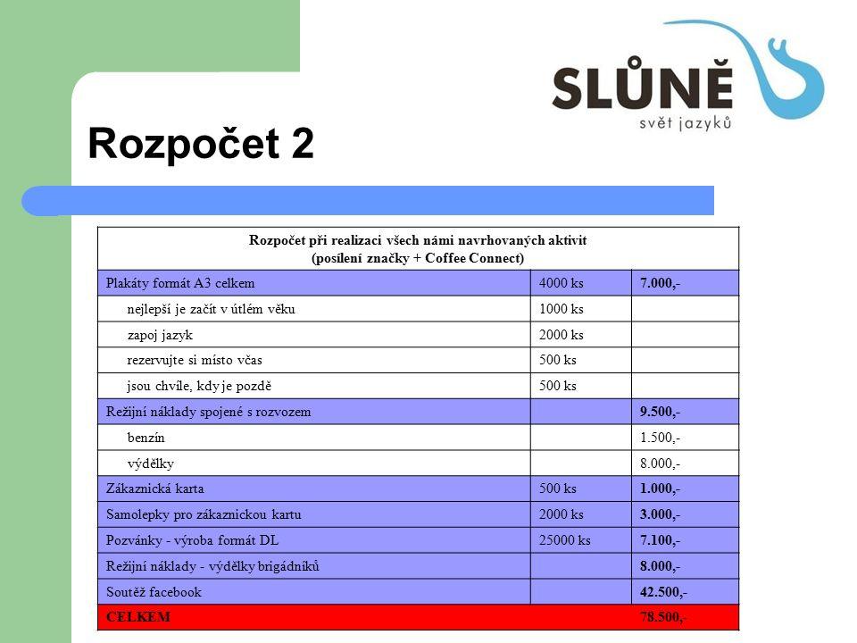 Rozpočet 2 Rozpočet při realizaci všech námi navrhovaných aktivit (posílení značky + Coffee Connect) Plakáty formát A3 celkem4000 ks7.000,- nejlepší j