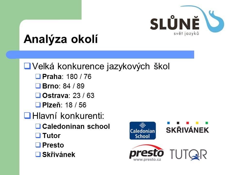 Analýza okolí  Velká konkurence jazykových škol  Praha: 180 / 76  Brno: 84 / 89  Ostrava: 23 / 63  Plzeň: 18 / 56  Hlavní konkurenti:  Caledoni