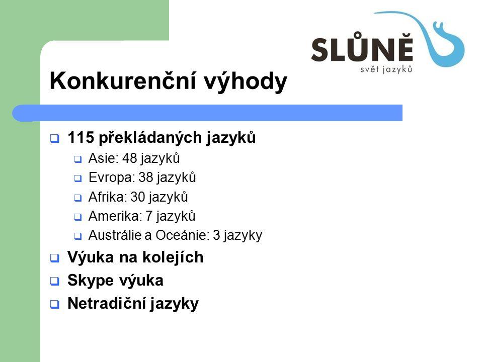 Konkurenční výhody  115 překládaných jazyků  Asie: 48 jazyků  Evropa: 38 jazyků  Afrika: 30 jazyků  Amerika: 7 jazyků  Austrálie a Oceánie: 3 jazyky  Výuka na kolejích  Skype výuka  Netradiční jazyky