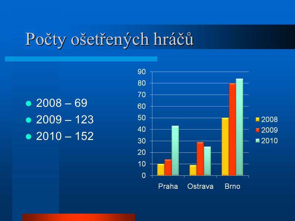 Počty ošetřených hráčů 2008 – 69 2009 – 123 2010 – 152