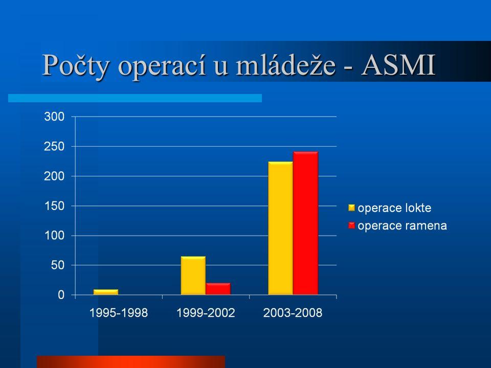 Počty operací u mládeže - ASMI