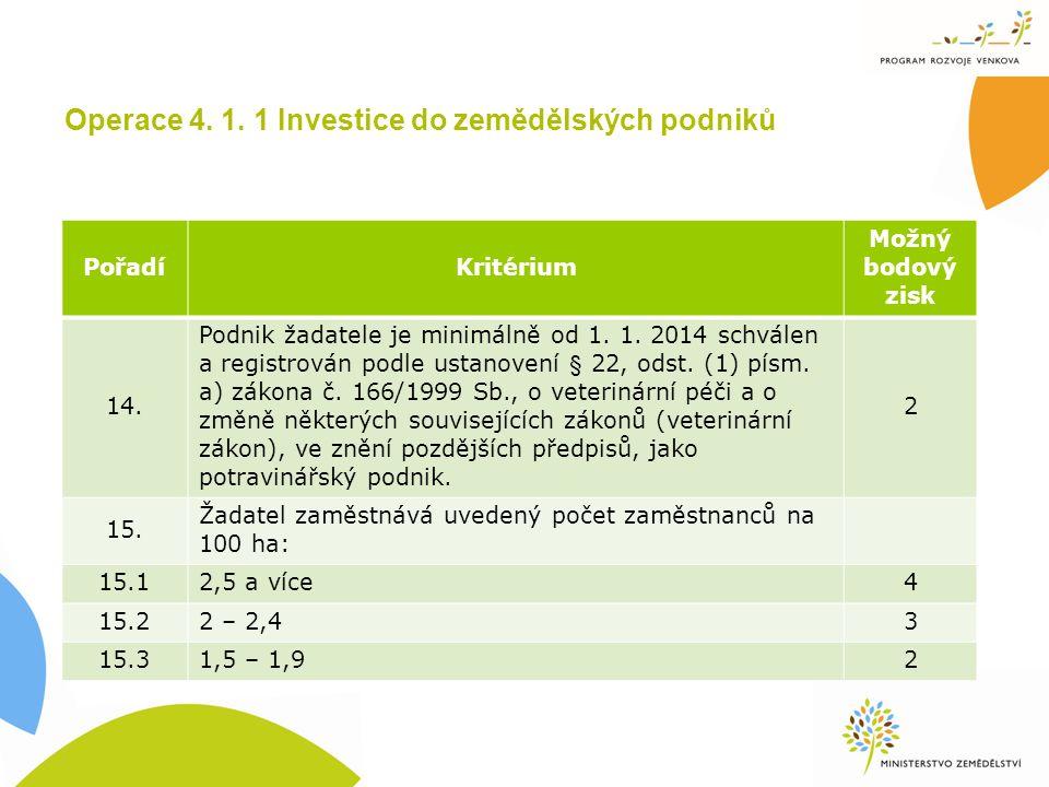 PořadíKritérium Možný bodový zisk 14. Podnik žadatele je minimálně od 1.
