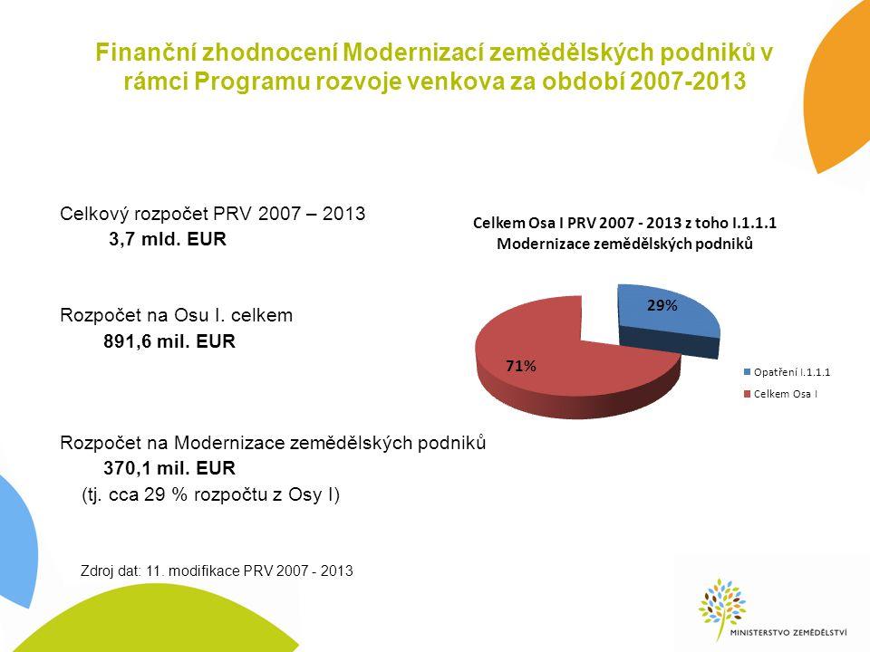 Finanční zhodnocení Modernizací zemědělských podniků v rámci Programu rozvoje venkova za období 2007-2013 Celkový rozpočet PRV 2007 – 2013 3,7 mld.