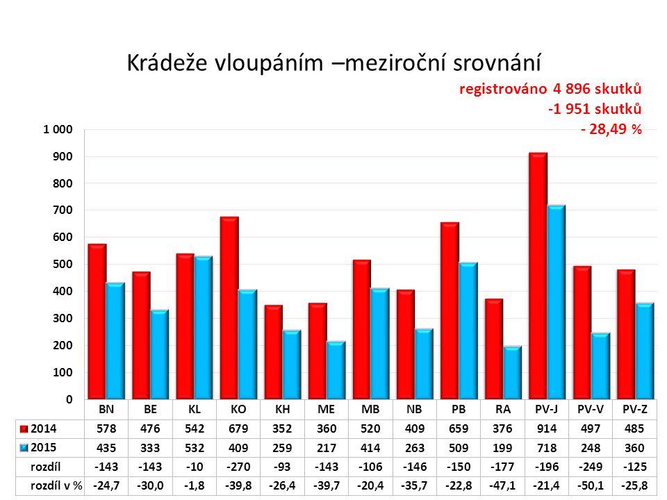 Krádeže vloupáním –meziroční srovnání registrováno 4 896 skutků -1 951 skutků - 28,49 %