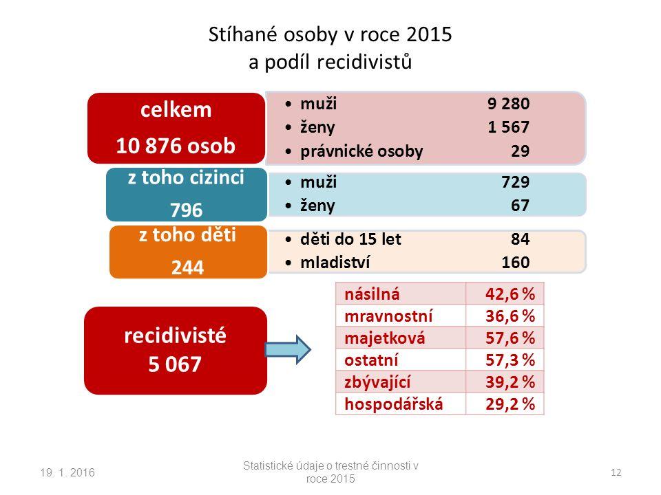 Stíhané osoby v roce 2015 a podíl recidivistů 19. 1.