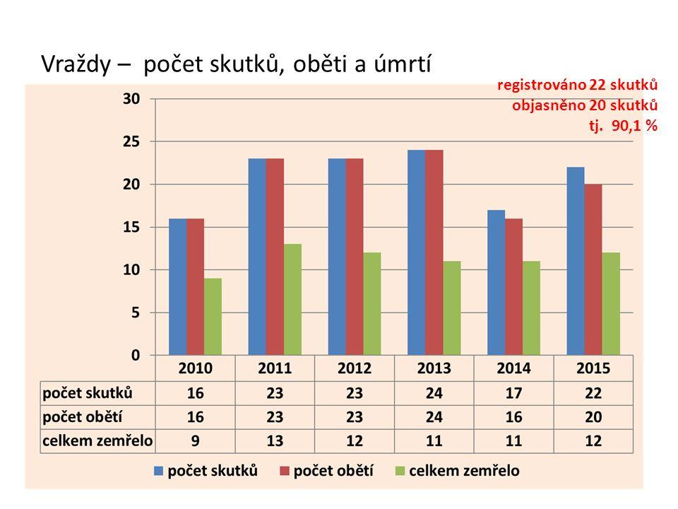 registrováno 22 skutků objasněno 20 skutků tj. 90,1 %