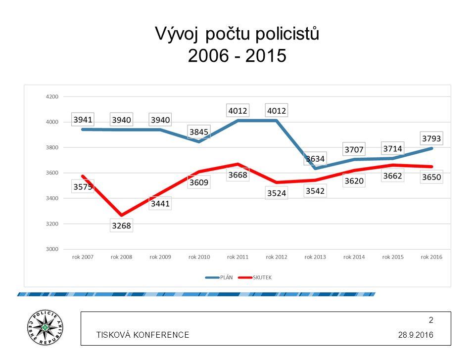 Vývoj počtu policistů 2006 - 2015 28.9.2016TISKOVÁ KONFERENCE 2