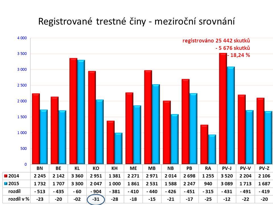 Registrované trestné činy - meziroční srovnání registrováno 25 442 skutků - 5 676 skutků - 18,24 %
