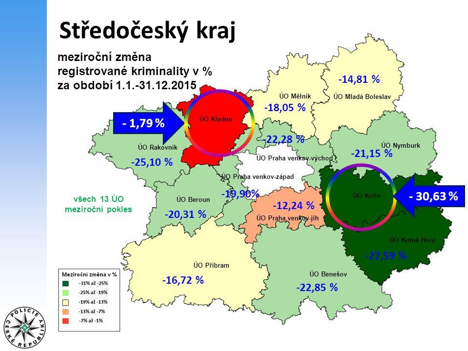 Středočeský kraj -14,81 % meziroční změna registrované kriminality v % za období 1.1.-31.12.2015 -22,85 % -20,31 % -27,59 % -18,05 % -21,15 % -12,24 % -22,28 % -19,90% - 30,63 % ÚO Rakovník ÚO Kladno ÚO Mělník ÚO Mladá Boleslav ÚO Praha venkov-východ ÚO Praha venkov-západ ÚO Praha venkov-jih ÚO Beroun ÚO Příbram ÚO Benešov ÚO Kutná Hora ÚO Kolín ÚO Nymburk -16,72 % -25,10 % - 1,79 % všech 13 ÚO meziroční pokles