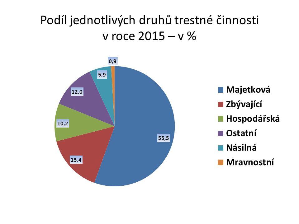 Podíl jednotlivých druhů trestné činnosti v roce 2015 – v %
