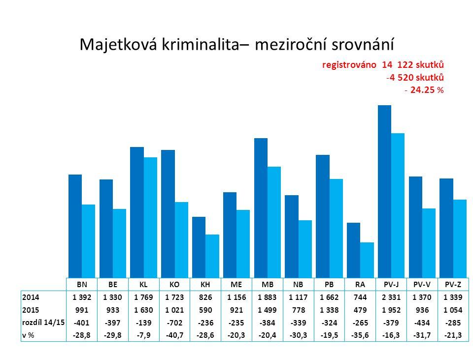 Majetková kriminalita– meziroční srovnání registrováno 14 122 skutků -4 520 skutků - 24.25 %