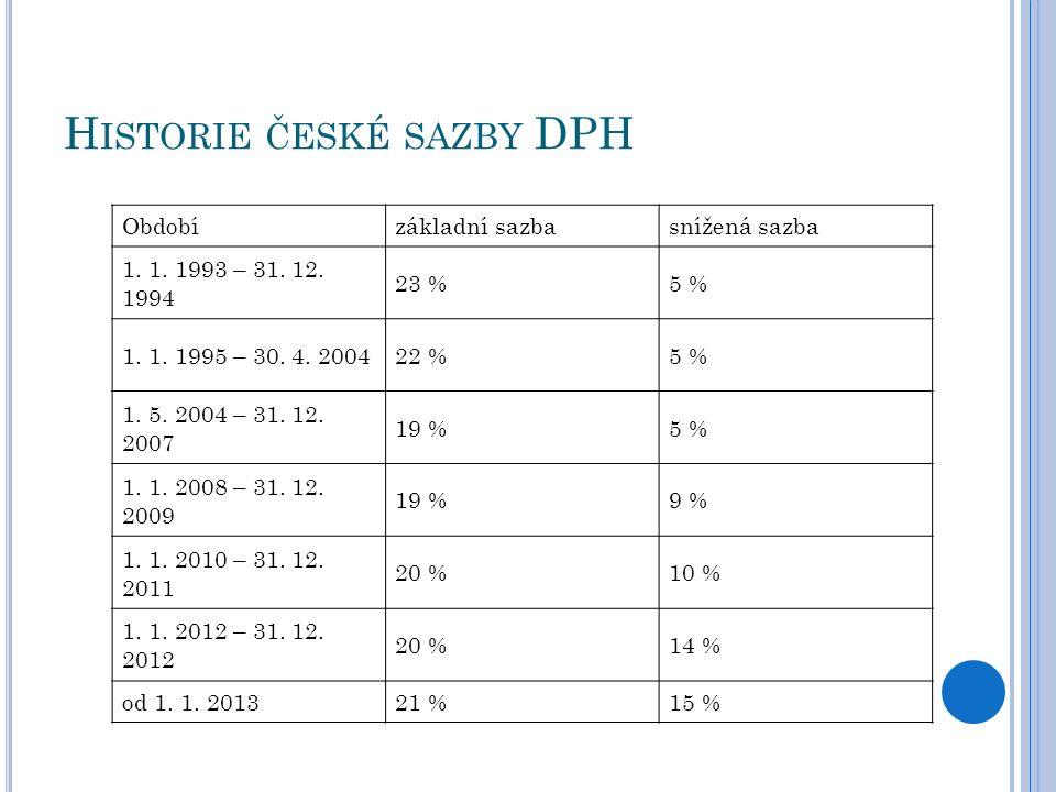 H ISTORIE ČESKÉ SAZBY DPH Obdobízákladní sazbasnížená sazba 1. 1. 1993 – 31. 12. 1994 23 %5 % 1. 1. 1995 – 30. 4. 200422 %5 % 1. 5. 2004 – 31. 12. 200