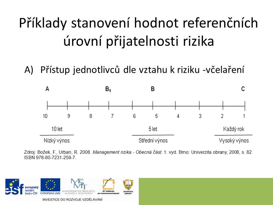 Příklady stanovení hodnot referenčních úrovní přijatelnosti rizika A)Přístup jednotlivců dle vztahu k riziku -včelaření Zdroj: Božek, F., Urban, R.