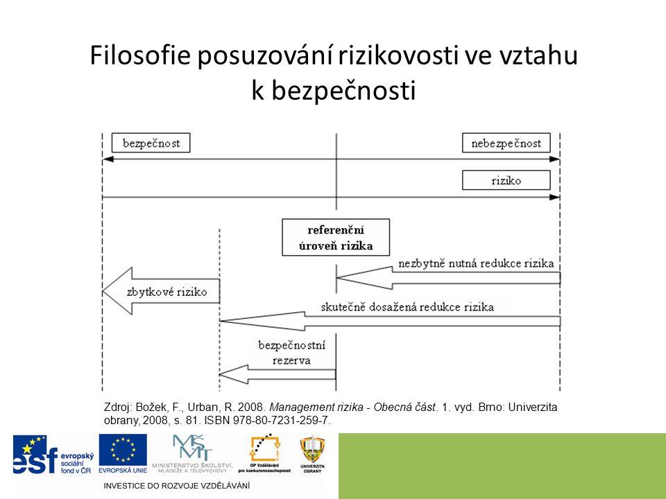 Filosofie posuzování rizikovosti ve vztahu k bezpečnosti Zdroj: Božek, F., Urban, R. 2008. Management rizika - Obecná část. 1. vyd. Brno: Univerzita o