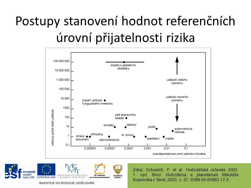 Postupy stanovení hodnot referenčních úrovní přijatelnosti rizika Zdroj: Scheirich, P. et al. Hvězdářská ročenka 2002. 1. vyd. Brno: Hvězdárna a plane