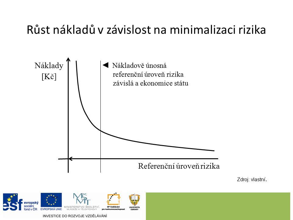 Náklady [Kč] Referenční úroveň rizika Růst nákladů v závislost na minimalizaci rizika ◄ Nákladově únosná referenční úroveň rizika závislá a ekonomice státu Zdroj: vlastní.