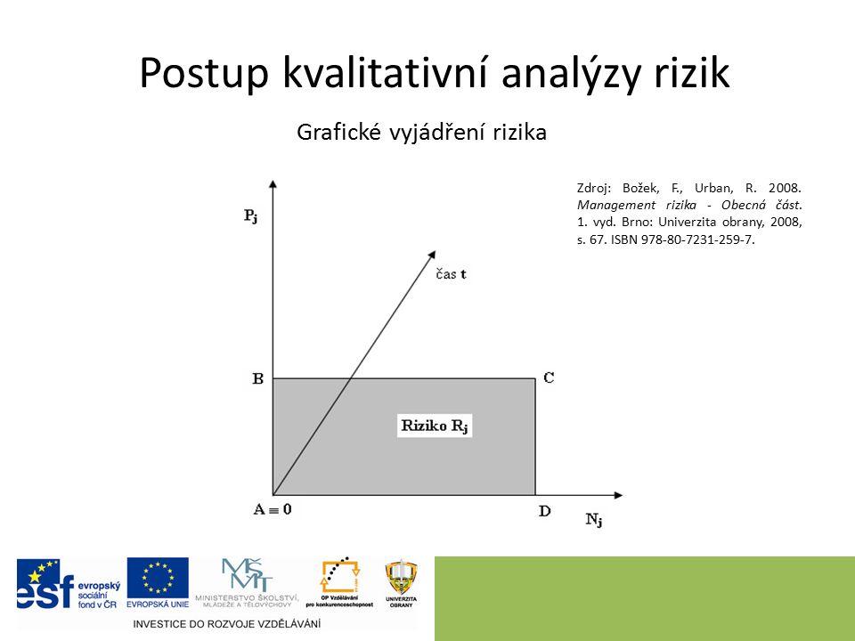 Postup kvalitativní analýzy rizik Grafické vyjádření rizika Zdroj: Božek, F., Urban, R.