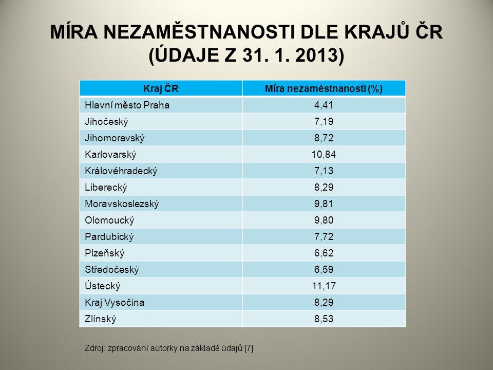 MÍRA NEZAMĚSTNANOSTI DLE KRAJŮ ČR (ÚDAJE Z 31. 1.