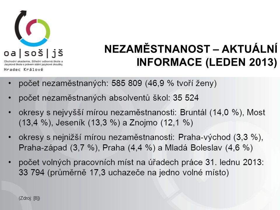 NEZAMĚSTNANOST – AKTUÁLNÍ INFORMACE (LEDEN 2013) počet nezaměstnaných: 585 809 (46,9 % tvoří ženy) počet nezaměstnaných absolventů škol: 35 524 okresy s nejvyšší mírou nezaměstnanosti: Bruntál (14,0 %), Most (13,4 %), Jeseník (13,3 %) a Znojmo (12,1 %) okresy s nejnižší mírou nezaměstnanosti: Praha-východ (3,3 %), Praha-západ (3,7 %), Praha (4,4 %) a Mladá Boleslav (4,6 %) počet volných pracovních míst na úřadech práce 31.