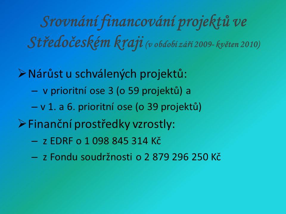 Srovnání financování projektů ve Středočeském kraji (v období září 2009- květen 2010)  Nárůst u schválených projektů: – v prioritní ose 3 (o 59 projektů) a – v 1.