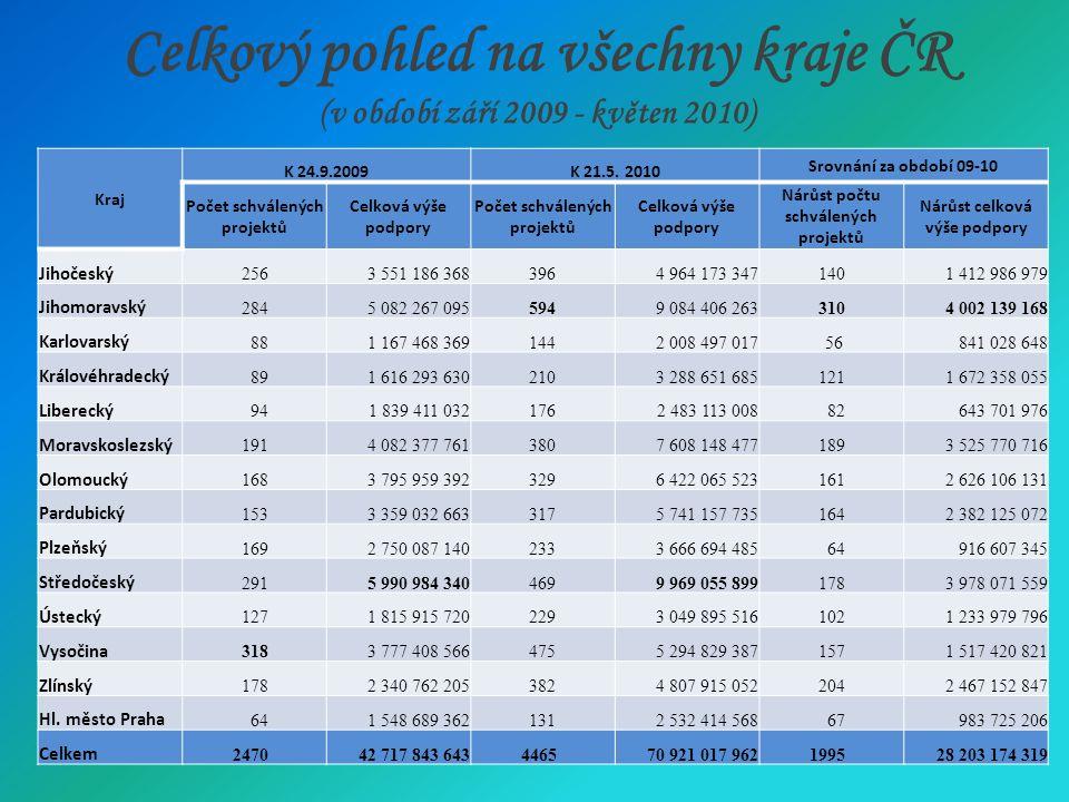 Celkový pohled na všechny kraje ČR (v období září 2009 - květen 2010) Kraj K 24.9.2009K 21.5.
