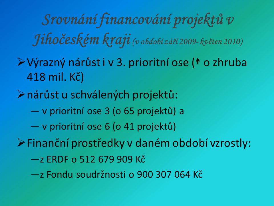 Srovnání financování projektů v Jihomoravském kraji (v období září 2009- květen 2010)  Počet schválených projektů vzrostl o 310  Celková výše podpory se zvýšila o 4 002 139 168 Kč  Alokace prostředků: ― v období září 2009 – květen 2010 se nejvíce finančních prostředků soustředilo do prioritní osy 1  Využity všechny prioritní osy  Celková výše podpory měla vzestupnou tendenci  Největší nárůst u celkové výše podpory: finanční prostředky určené do prioritní osy 1 ( nárůst zhruba o 2 mld.