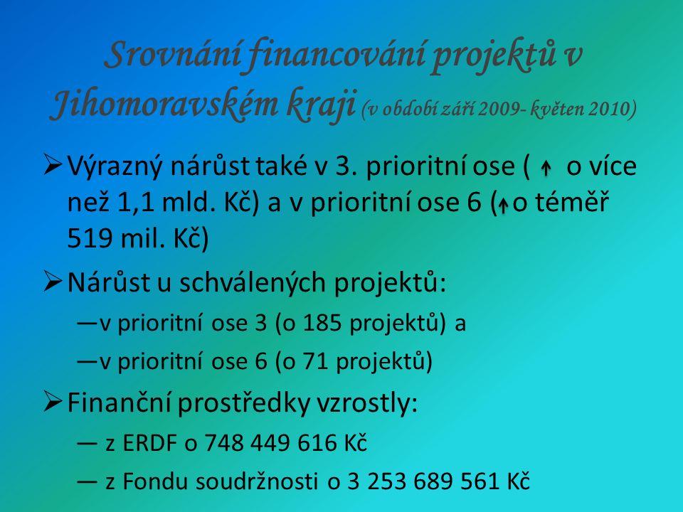 Srovnání financování projektů v Jihomoravském kraji (v období září 2009- květen 2010)  Výrazný nárůst také v 3.