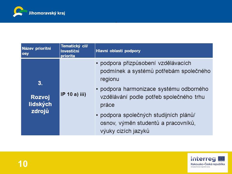 10 Název prioritní osy Tematický cíl/ Investiční priorita Hlavní oblasti podpory 3.