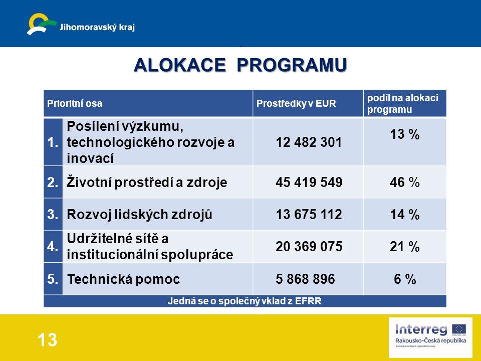 13 Prioritní osaProstředky v EUR podíl na alokaci programu 1.