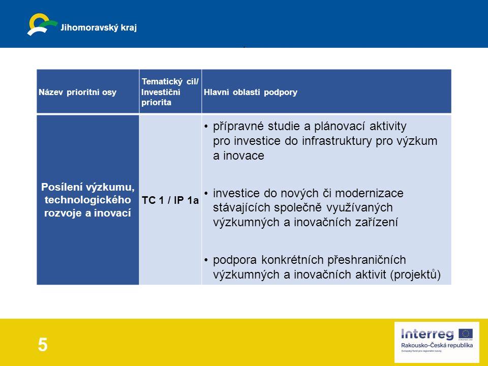 5 Název prioritní osy Tematický cíl/ Investiční priorita Hlavní oblasti podpory Posílení výzkumu, technologického rozvoje a inovací TC 1 / IP 1a přípravné studie a plánovací aktivity pro investice do infrastruktury pro výzkum a inovace investice do nových či modernizace stávajících společně využívaných výzkumných a inovačních zařízení podpora konkrétních přeshraničních výzkumných a inovačních aktivit (projektů)