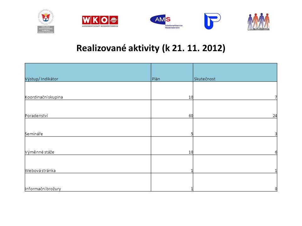 Realizované aktivity (k 21. 11.