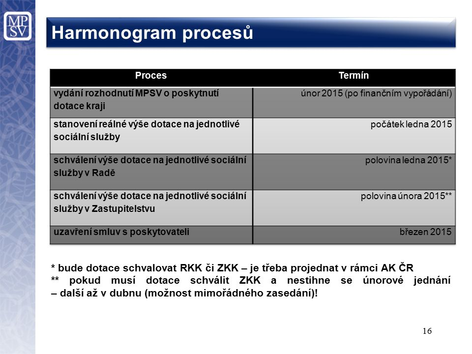 Harmonogram procesů 16 * bude dotace schvalovat RKK či ZKK – je třeba projednat v rámci AK ČR ** pokud musí dotace schválit ZKK a nestihne se únorové jednání – další až v dubnu (možnost mimořádného zasedání)!
