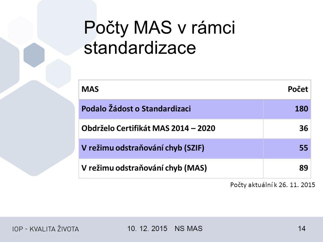 Počty MAS v rámci standardizace 10. 12. 2015NS MAS14 Počty aktuální k 26. 11. 2015