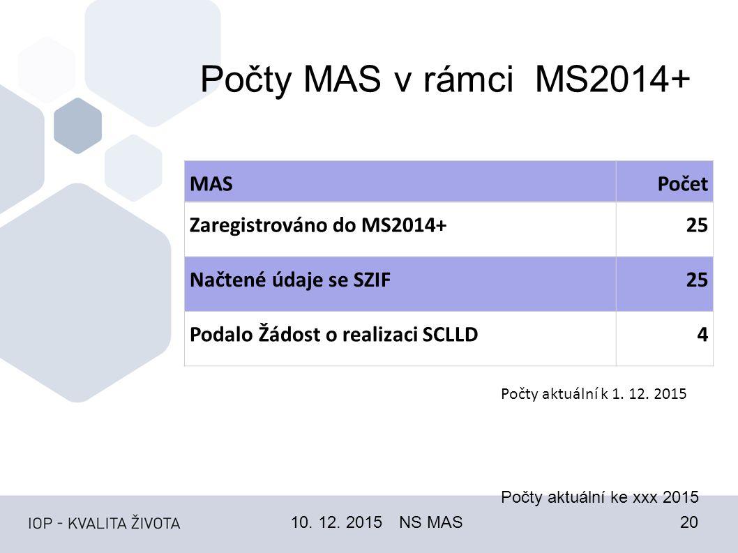 Počty MAS v rámci MS2014+ Počty aktuální ke xxx 2015 10.