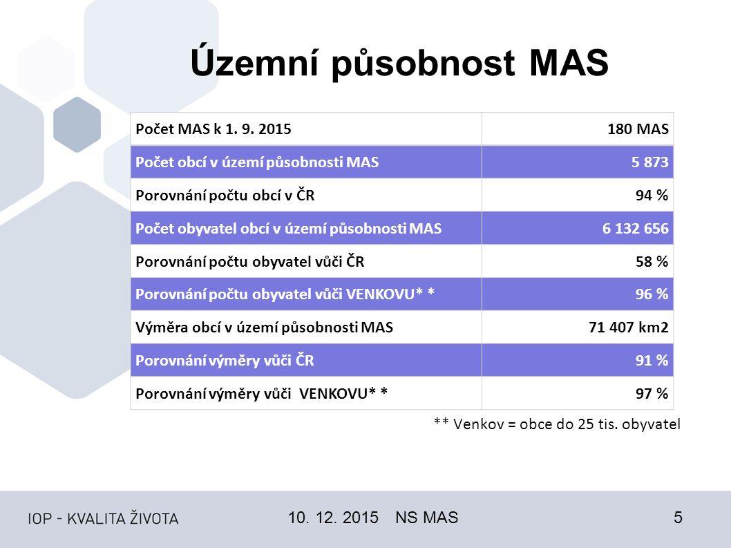 Územní působnost MAS 10. 12. 2015NS MAS5 ** Venkov = obce do 25 tis.