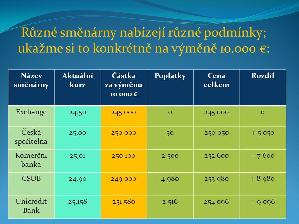 Různé směnárny nabízejí různé podmínky; ukažme si to konkrétně na výměně 10.000 €: Název směnárny Aktuální kurz Částka za výměnu 10 000 € PoplatkyCena celkem Rozdíl Exchange24,50245 0000 0 Česká spořitelna 25,00250 00050250 050+ 5 050 Komerční banka 25,01250 1002 500252 600+ 7 600 ČSOB24,90249 0004 980253 980+ 8 980 Unicredit Bank 25,158251 5802 516254 096+ 9 096