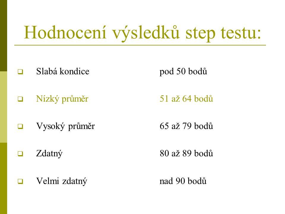Hodnocení výsledků step testu:  Slabá kondicepod 50 bodů  Nízký průměr51 až 64 bodů  Vysoký průměr65 až 79 bodů  Zdatný 80 až 89 bodů  Velmi zdatný nad 90 bodů