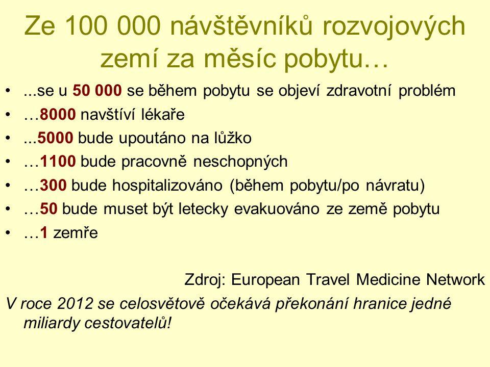 Ze 100 000 návštěvníků rozvojových zemí za měsíc pobytu…...se u 50 000 se během pobytu se objeví zdravotní problém …8000 navštíví lékaře...5000 bude upoutáno na lůžko …1100 bude pracovně neschopných …300 bude hospitalizováno (během pobytu/po návratu) …50 bude muset být letecky evakuováno ze země pobytu …1 zemře Zdroj: European Travel Medicine Network V roce 2012 se celosvětově očekává překonání hranice jedné miliardy cestovatelů!