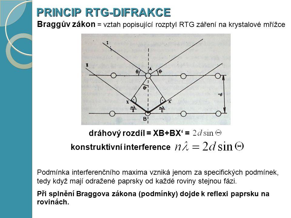 Braggův zákon = vztah popisující rozptyl RTG záření na krystalové mřížce PRINCIP RTG-DIFRAKCE dráhový rozdíl = XB+BX' = konstruktivní interference Podmínka interferenčního maxima vzniká jenom za specifických podmínek, tedy když mají odražené paprsky od každé roviny stejnou fázi.