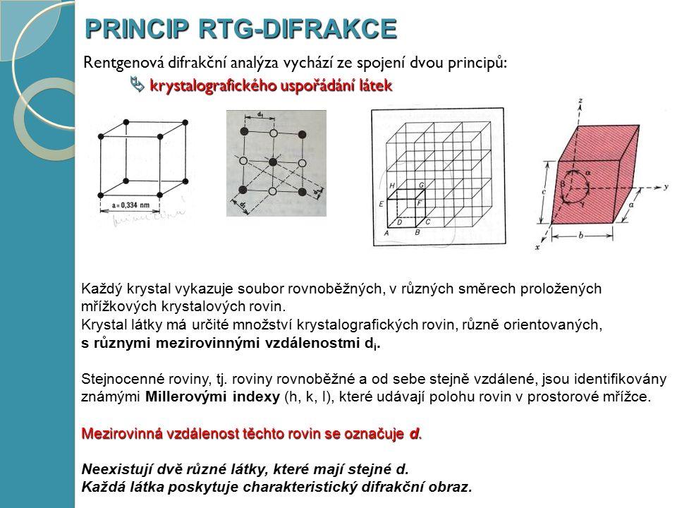 PRINCIP RTG-DIFRAKCE  interakce rentgenová záření s částicemi tvořícími krystalickou mřížku látek Na krystal dopadá monochromatický svazek rentgenových paprsků, rozptyluje se na atomech do všech směrů uvnitř krystalu.